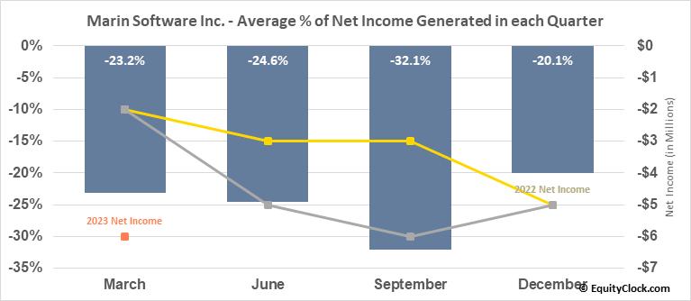 Marin Software Inc. (NASD:MRIN) Net Income Seasonality