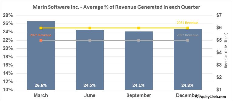 Marin Software Inc. (NASD:MRIN) Revenue Seasonality