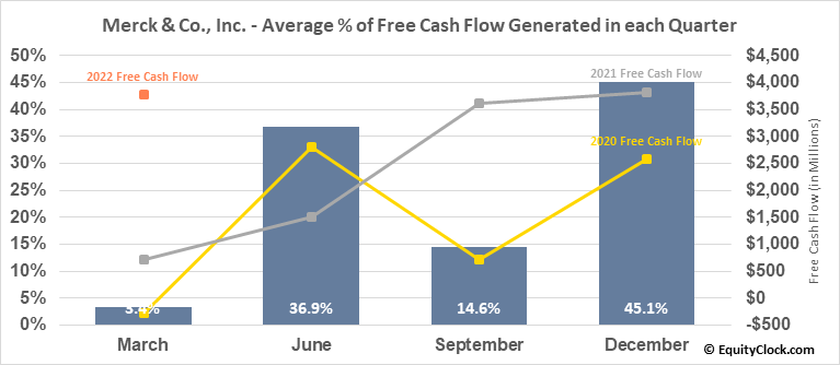 Merck & Co., Inc. (NYSE:MRK) Free Cash Flow Seasonality