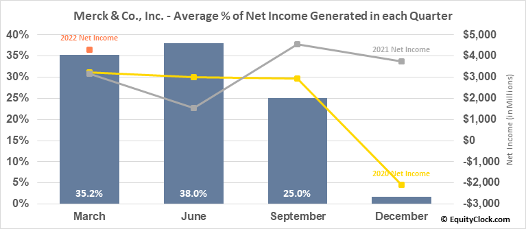 Merck & Co., Inc. (NYSE:MRK) Net Income Seasonality