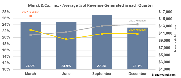 Merck & Co., Inc. (NYSE:MRK) Revenue Seasonality