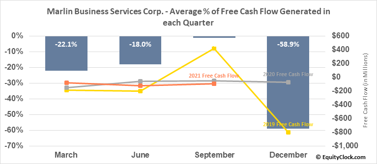 Marlin Business Services Corp. (NASD:MRLN) Free Cash Flow Seasonality