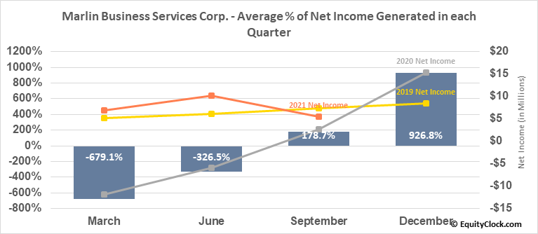 Marlin Business Services Corp. (NASD:MRLN) Net Income Seasonality