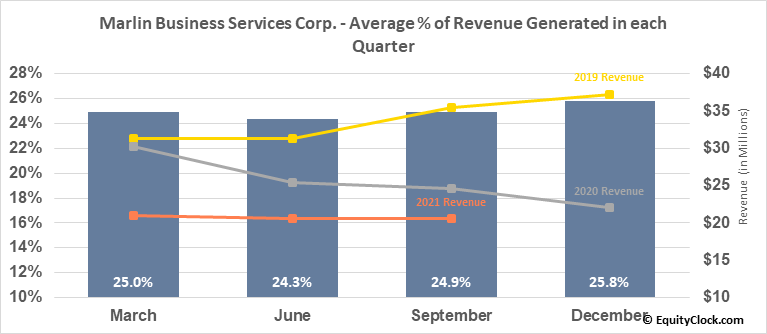 Marlin Business Services Corp. (NASD:MRLN) Revenue Seasonality