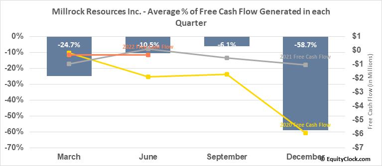 Millrock Resources Inc. (TSXV:MRO.V) Free Cash Flow Seasonality