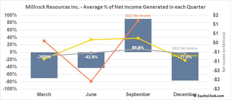 Millrock Resources Inc. (TSXV:MRO.V) Net Income Seasonality