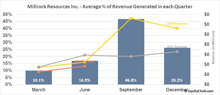 Millrock Resources Inc. (TSXV:MRO.V) Revenue Seasonality