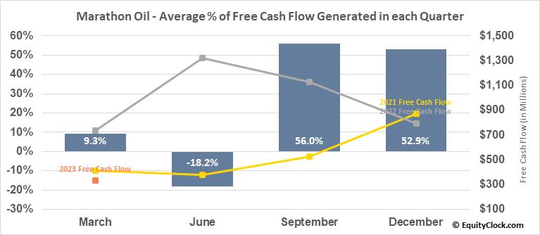 Marathon Oil (NYSE:MRO) Free Cash Flow Seasonality