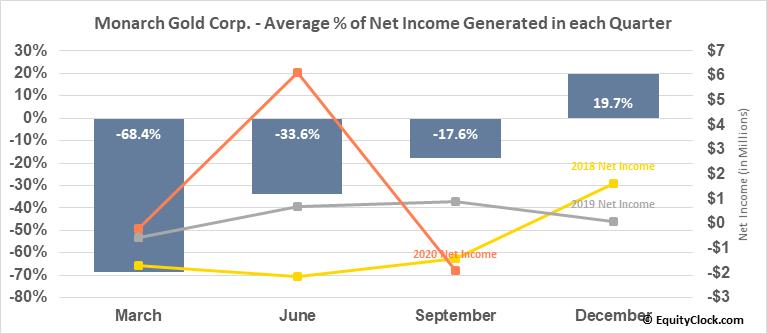 Monarch Gold Corp. (OTCMKT:MRQRF) Net Income Seasonality