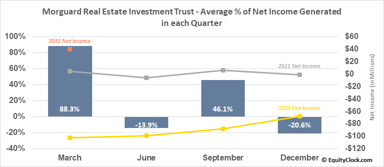 Morguard Real Estate Investment Trust (TSE:MRT/UN.TO) Net Income Seasonality