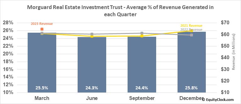 Morguard Real Estate Investment Trust (TSE:MRT/UN.TO) Revenue Seasonality