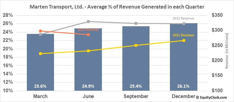 Marten Transport, Ltd. (NASD:MRTN) Revenue Seasonality