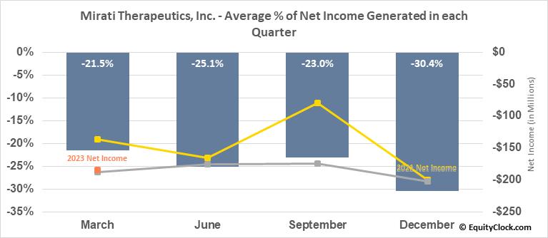 Mirati Therapeutics, Inc. (NASD:MRTX) Net Income Seasonality