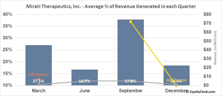 Mirati Therapeutics, Inc. (NASD:MRTX) Revenue Seasonality