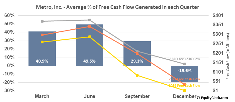 Metro, Inc. (TSE:MRU.TO) Free Cash Flow Seasonality