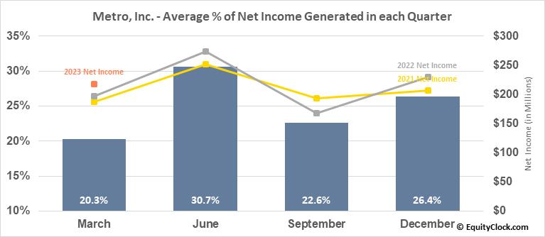 Metro, Inc. (TSE:MRU.TO) Net Income Seasonality