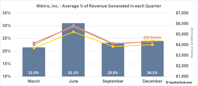 Metro, Inc. (TSE:MRU.TO) Revenue Seasonality