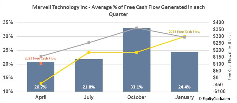 Marvell Technology Group, Ltd. (NASD:MRVL) Free Cash Flow Seasonality