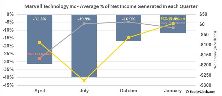 Marvell Technology Group, Ltd. (NASD:MRVL) Net Income Seasonality