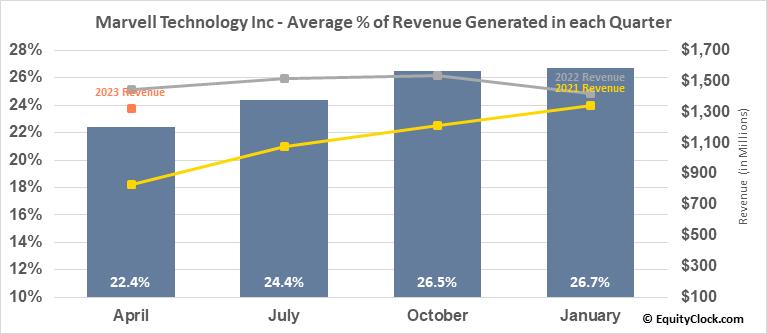 Marvell Technology Group, Ltd. (NASD:MRVL) Revenue Seasonality