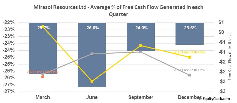 Mirasol Resources Ltd (TSXV:MRZ.V) Free Cash Flow Seasonality