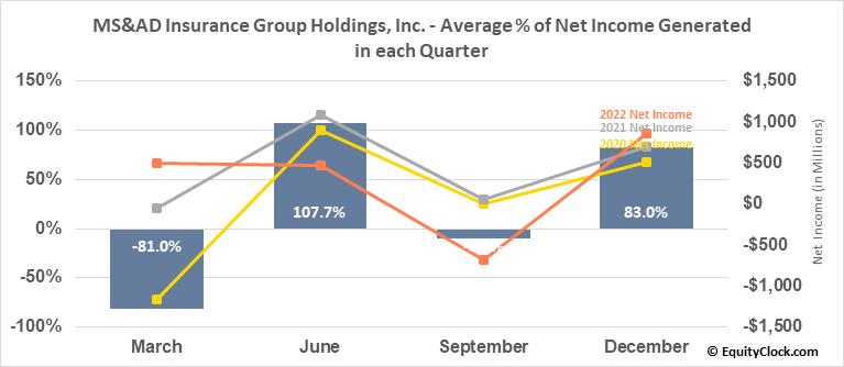 MS&AD Insurance Group Holdings, Inc. (OTCMKT:MSADY) Net Income Seasonality