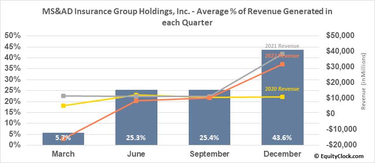 MS&AD Insurance Group Holdings, Inc. (OTCMKT:MSADY) Revenue Seasonality