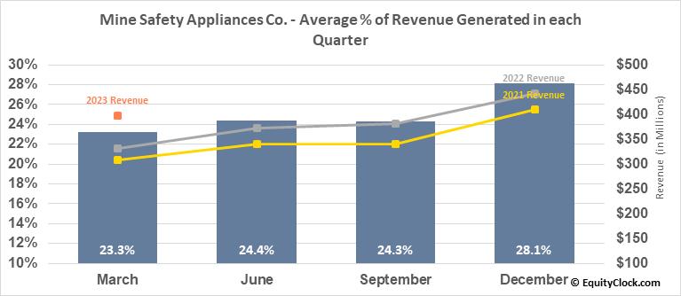 Mine Safety Appliances Co. (NYSE:MSA) Revenue Seasonality