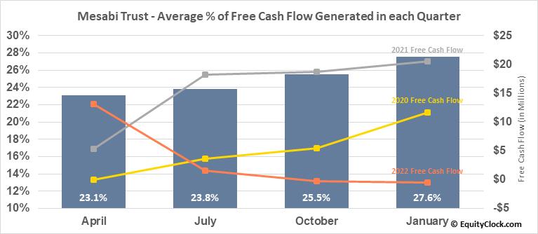 Mesabi Trust (NYSE:MSB) Free Cash Flow Seasonality