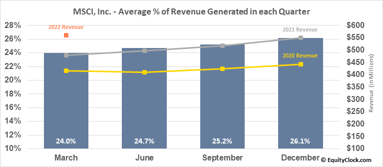 MSCI, Inc. (NYSE:MSCI) Revenue Seasonality