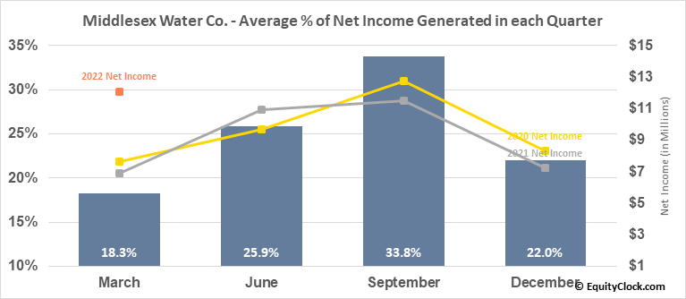 Middlesex Water Co. (NASD:MSEX) Net Income Seasonality