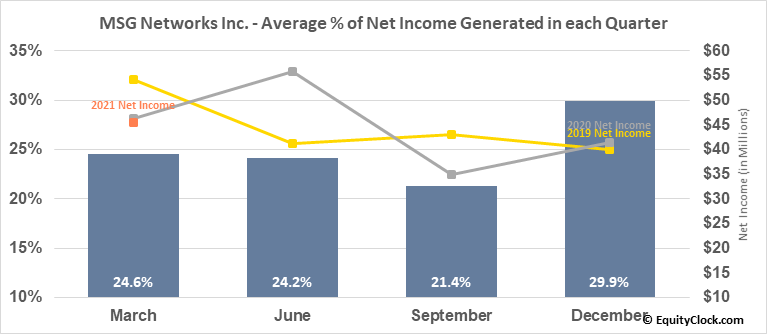 MSG Networks Inc. (NYSE:MSGN) Net Income Seasonality