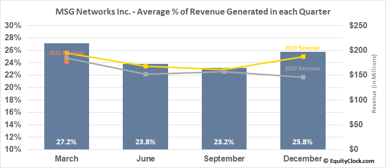 MSG Networks Inc. (NYSE:MSGN) Revenue Seasonality