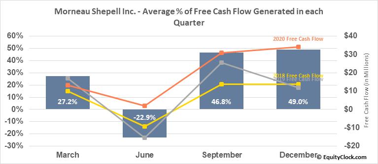 Morneau Shepell Inc. (TSE:MSI.TO) Free Cash Flow Seasonality
