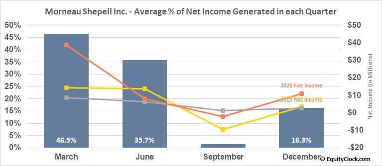 Morneau Shepell Inc. (TSE:MSI.TO) Net Income Seasonality