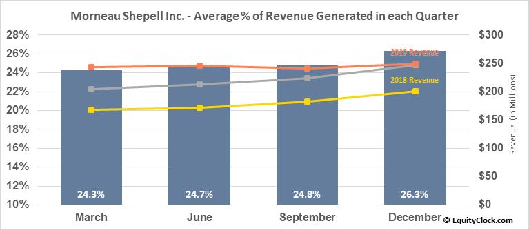 Morneau Shepell Inc. (TSE:MSI.TO) Revenue Seasonality