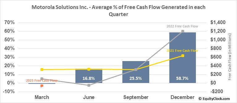 Motorola Solutions Inc. (NYSE:MSI) Free Cash Flow Seasonality