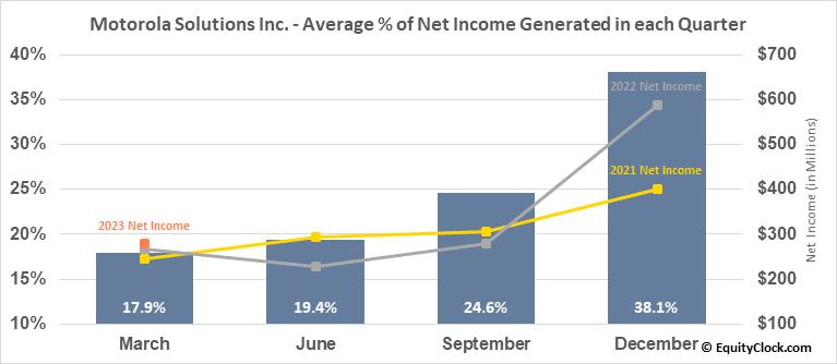 Motorola Solutions Inc. (NYSE:MSI) Net Income Seasonality