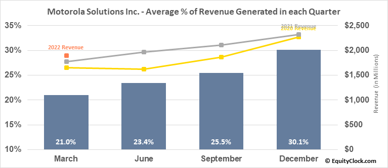 Motorola Solutions Inc. (NYSE:MSI) Revenue Seasonality