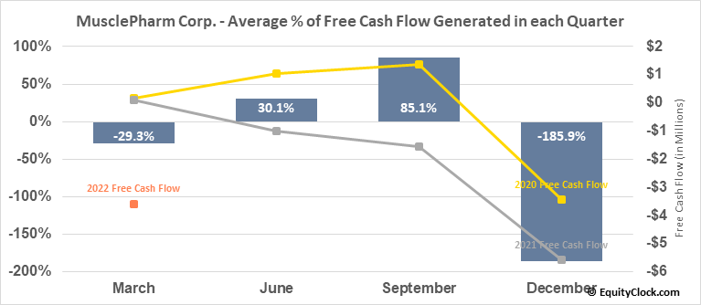 MusclePharm Corp. (OTCMKT:MSLP) Free Cash Flow Seasonality
