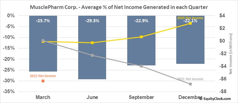 MusclePharm Corp. (OTCMKT:MSLP) Net Income Seasonality