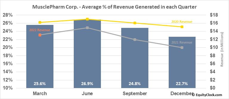 MusclePharm Corp. (OTCMKT:MSLP) Revenue Seasonality
