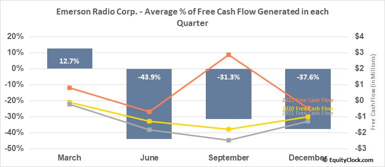 Emerson Radio Corp. (AMEX:MSN) Free Cash Flow Seasonality