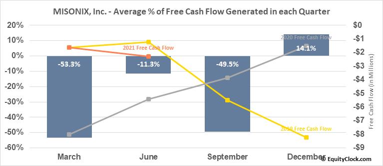 MISONIX, Inc. (NASD:MSON) Free Cash Flow Seasonality