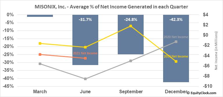 MISONIX, Inc. (NASD:MSON) Net Income Seasonality