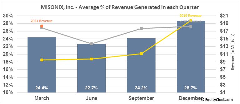 MISONIX, Inc. (NASD:MSON) Revenue Seasonality