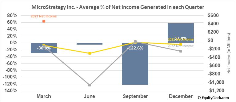 MicroStrategy Inc. (NASD:MSTR) Net Income Seasonality