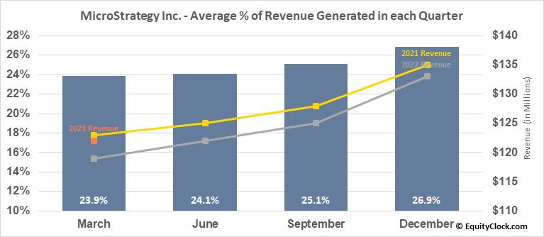 MicroStrategy Inc. (NASD:MSTR) Revenue Seasonality