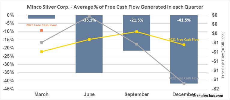 Minco Silver Corp. (TSE:MSV.TO) Free Cash Flow Seasonality