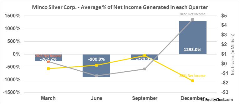 Minco Silver Corp. (TSE:MSV.TO) Net Income Seasonality